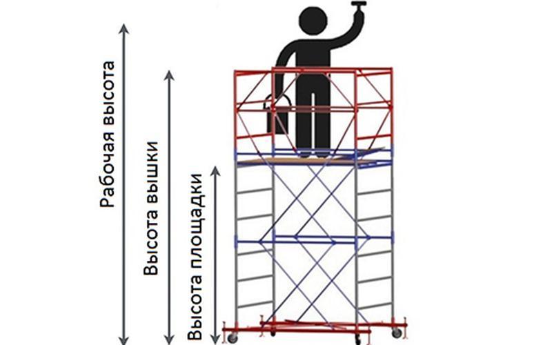 Вышка-тура строительная - Фото 3