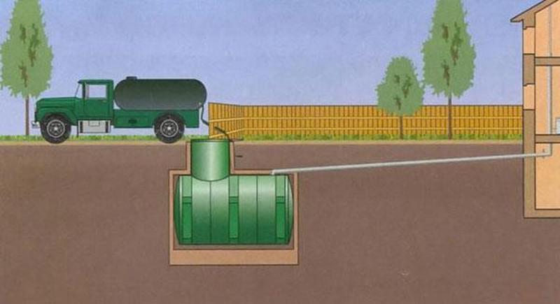 Выкачка ям, чистка септиков. Илосос. Чистки канализации - Фото 2