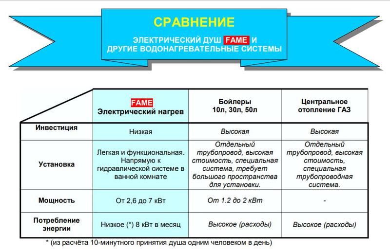 Проточный водонагреватель Гран Душ FAME - 7,0 кВт - Фото 15