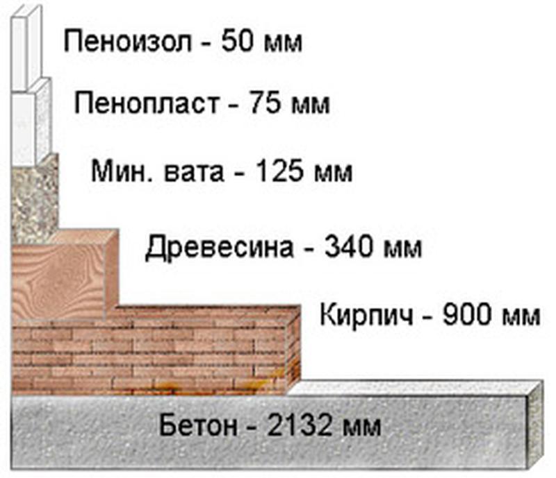 Утепление домов жидким пенопластом - Фото 3