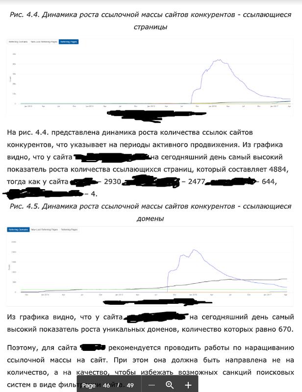 Анализ конкурентов - Фото 2