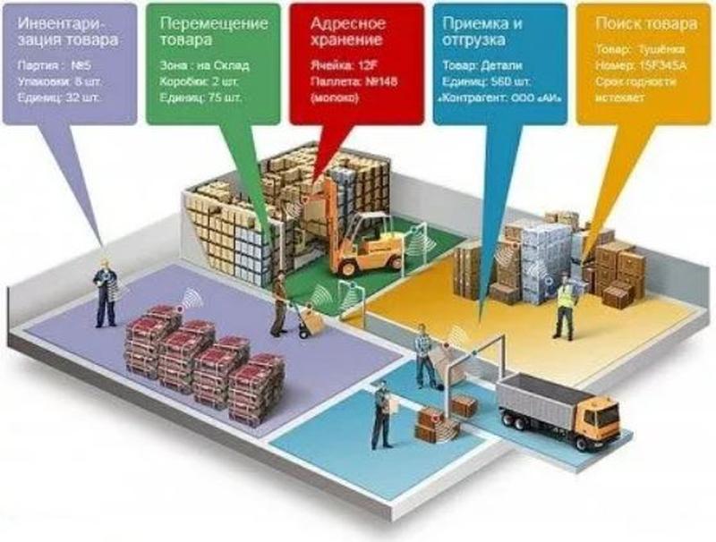 Автоматизация склада, учет основных ср-в предприятия (ПО+оборудов
