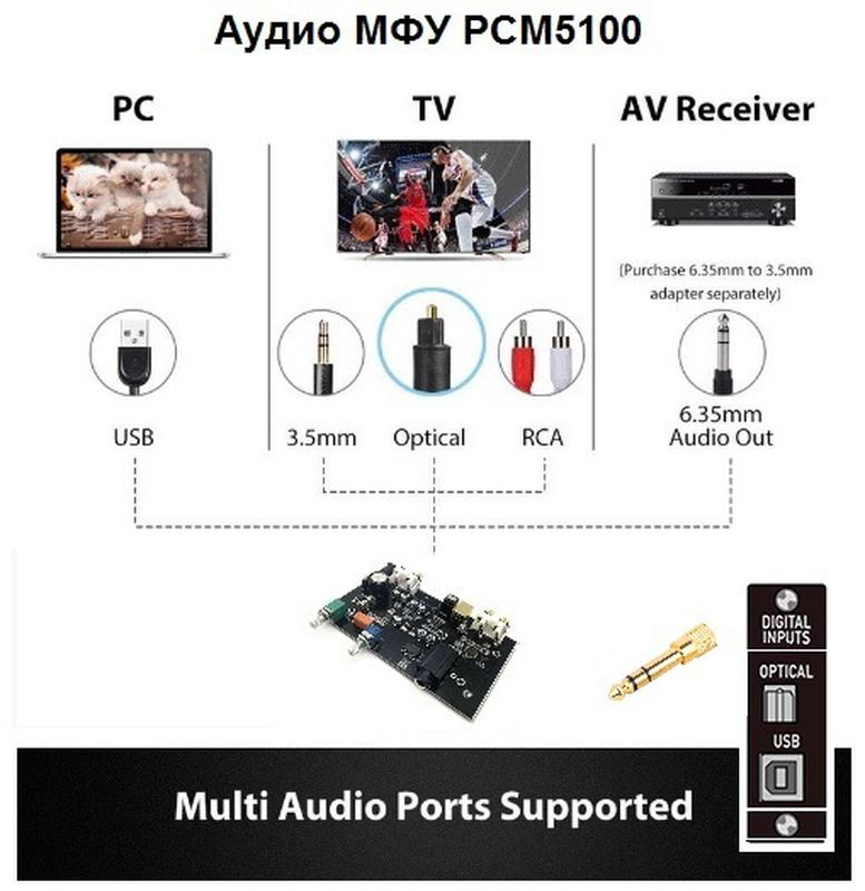ЦАП DAC CS8416+PCM5100+USB SPDIF Toslink усилитель наушников