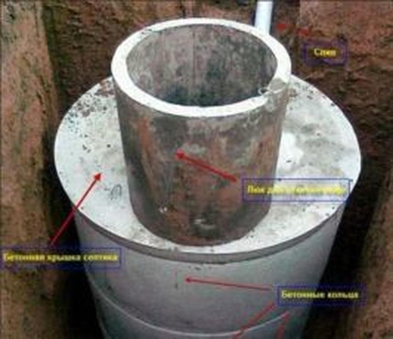Выгребная яма из ЖБИ колец или кирпича под ключ в Херсоне