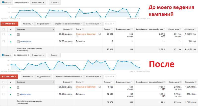 Настройка и ведение кампаний в Google Adwords и Яндекс Директ