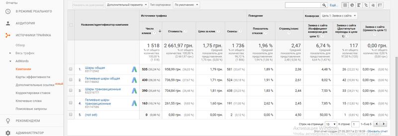 Контекстная реклама в Google Adwords и Яндекс.Директ