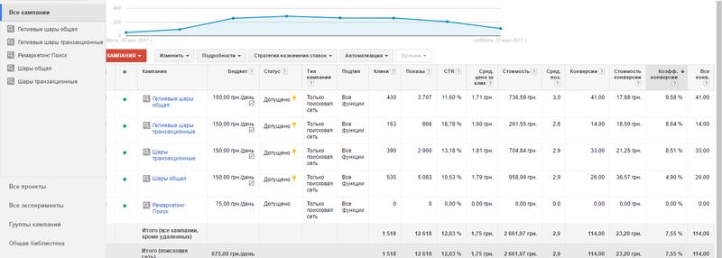 Контекстная реклама в Google Adwords и Яндекс.Директ - Фото 2
