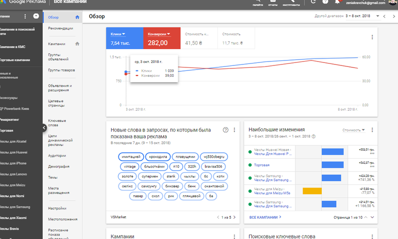 Настройка и ведение Google Ads (Adwords)