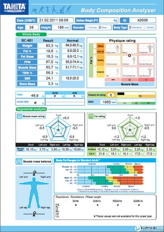 Биоимпедансный анализ тела на весах-анализаторах