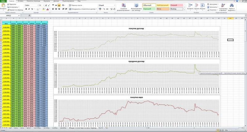 Редактирование и обработка документов Microsoft Excel