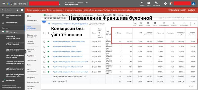 Настрою прибыльную рекламу по цене от 1500 грн до 5 дней или в...
