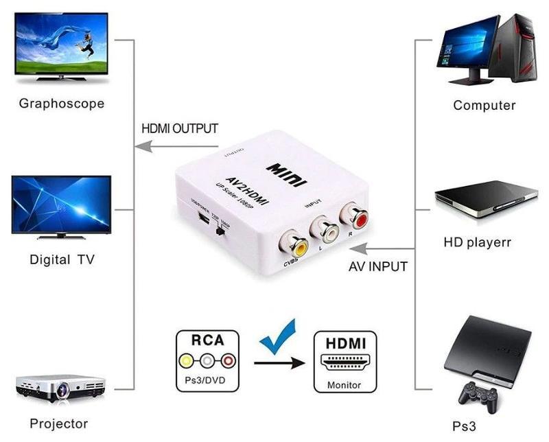 Переходник - адаптер: HDMI-VGA, VGA-HDMI, DVI-VGA,DP, USB31, PLT, - Фото 2
