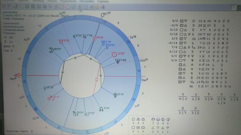 Консультация астролога астро-психолога