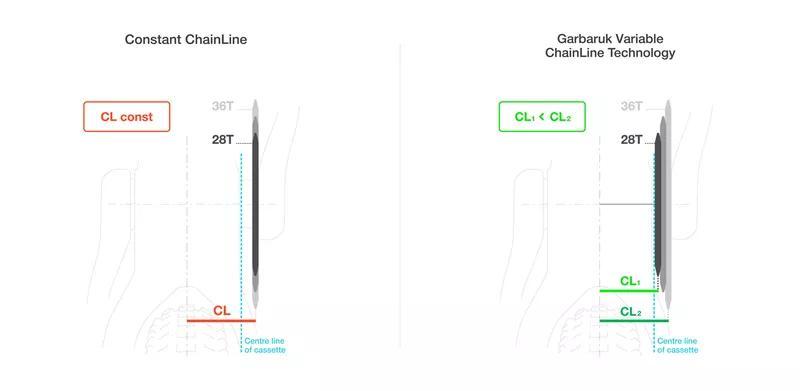 Звезды Garbaruk Narrow Wide SRAM GXP MTB Round/Круг 32T, 34T - Фото 6