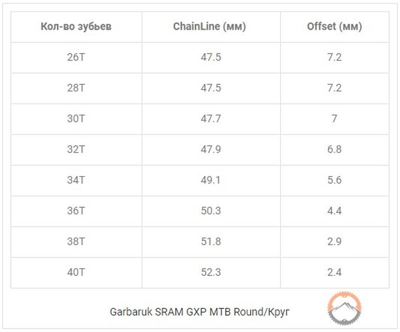 Звезды Garbaruk Narrow Wide SRAM GXP MTB Round/Круг 32T, 34T - Фото 10